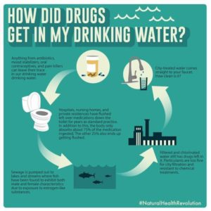 How did drugs get in my drinking water?