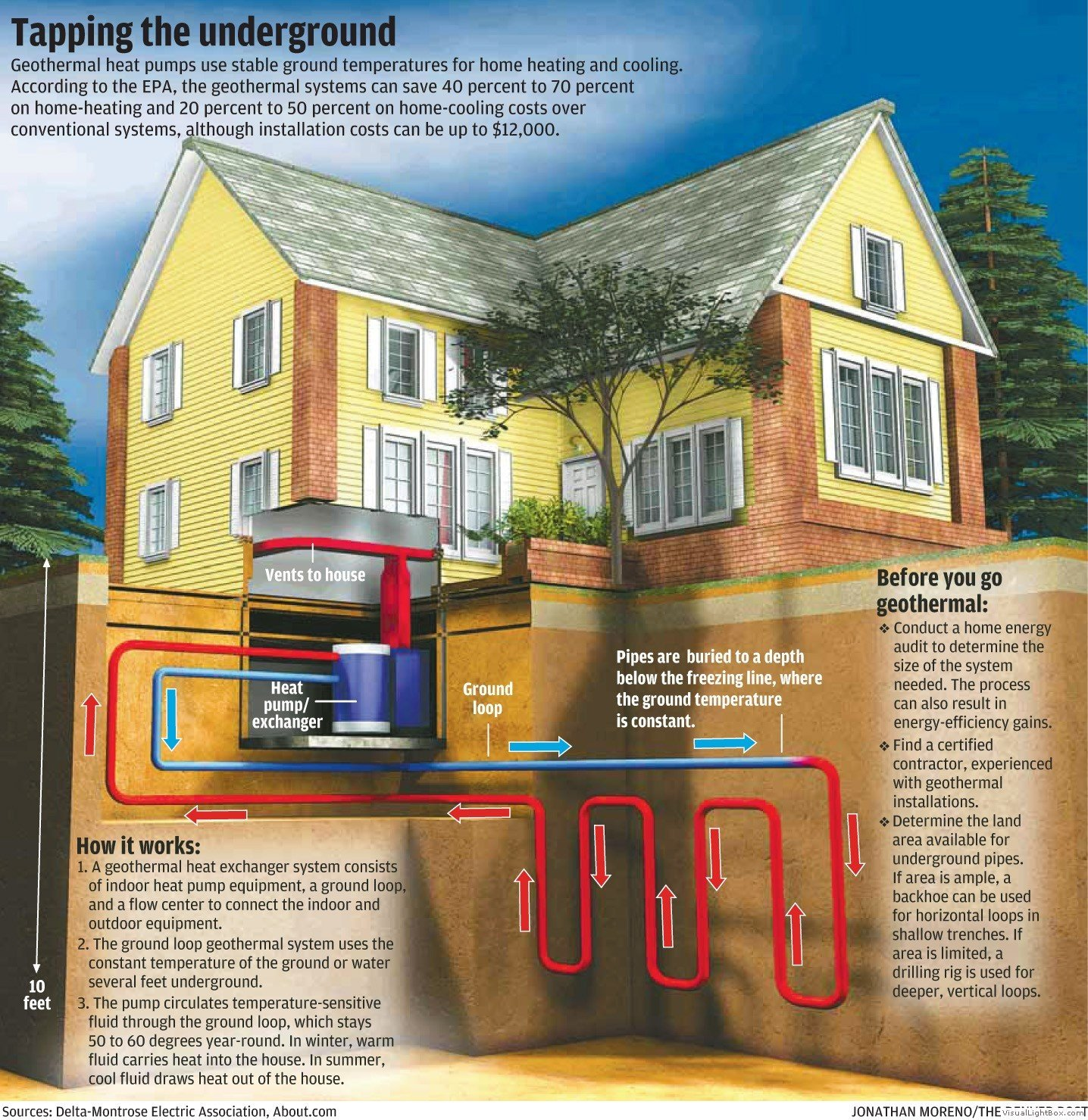 Geothermal energy commercial drilling inc for What is the best heating system for a house